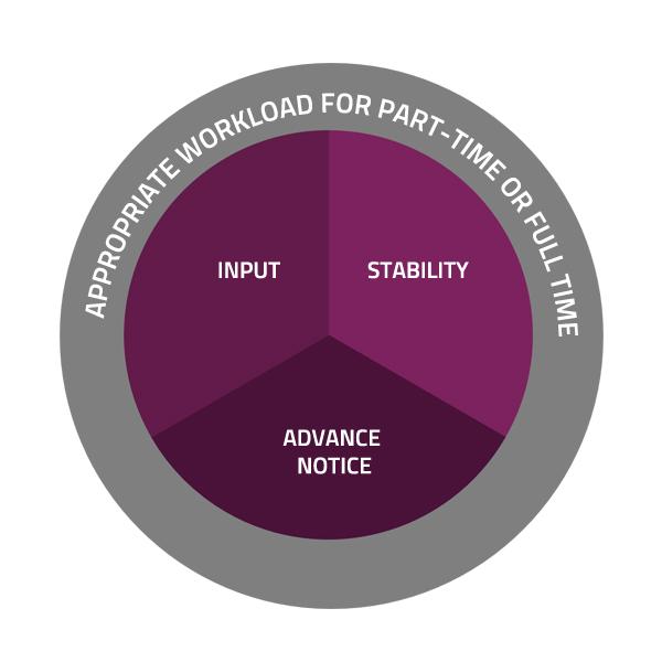 Shift-Life Balance: a model for change