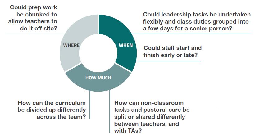 Flexible job design options for teachers and schools